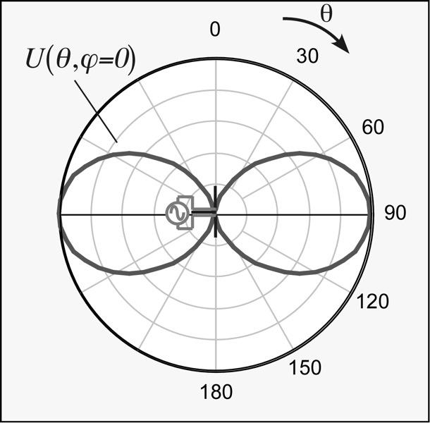 Dipolantenn, strålningsdiagram